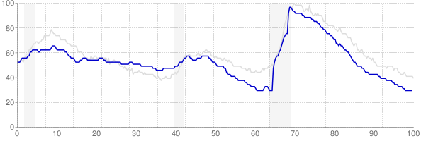 Idaho monthly unemployment rate chart from 1990 to March 2018